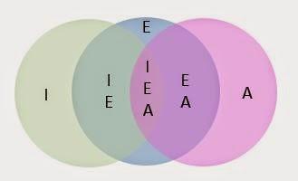 Blog de t@d: Prioriser les besoins de soutien des apprenants à distance pour déterminer ceux qui doivent faire l'objet de réponses tutorales