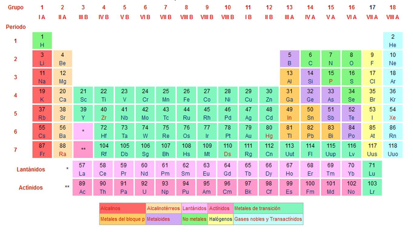 Aprendiendoquimican1n tabla periodica y estructura del atomo tabla urtaz Choice Image