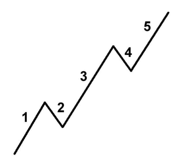 elliot wave 5-3