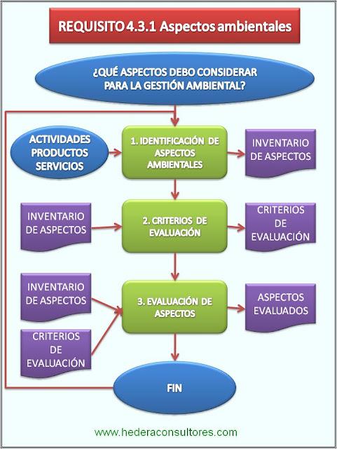 Proceso aspectos ambientales según ISO 14001
