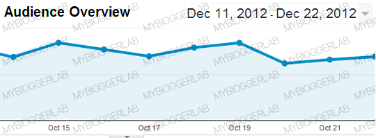 Comparing Traffic After Google Panda #23 update