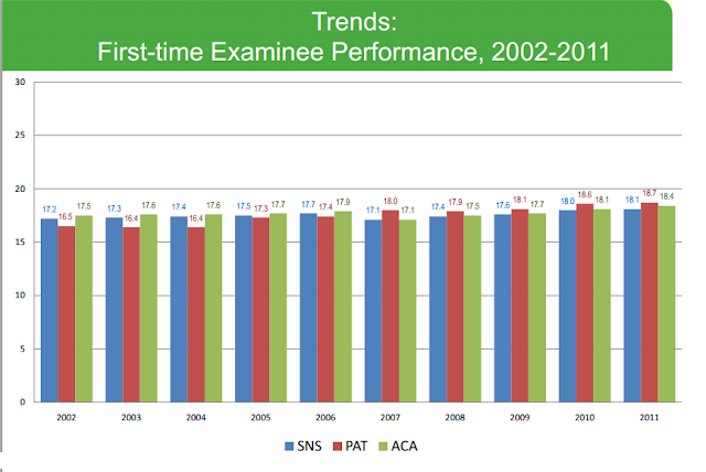 Average First Time DAT Scores from 2002-2011