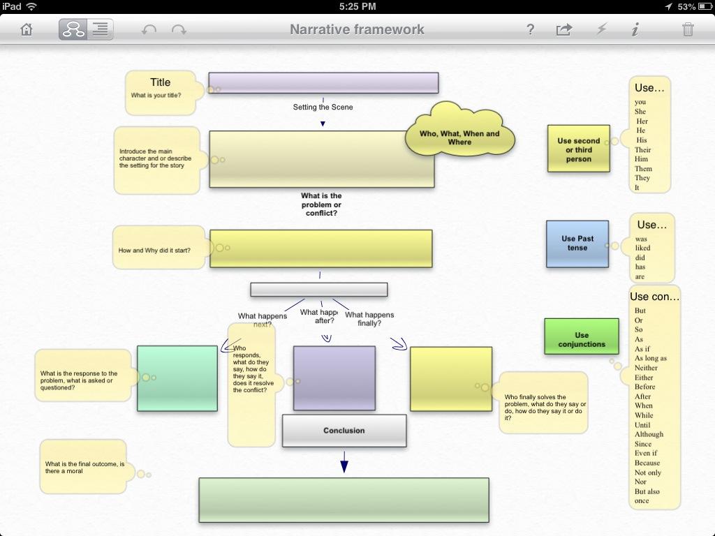 narrative writing framework