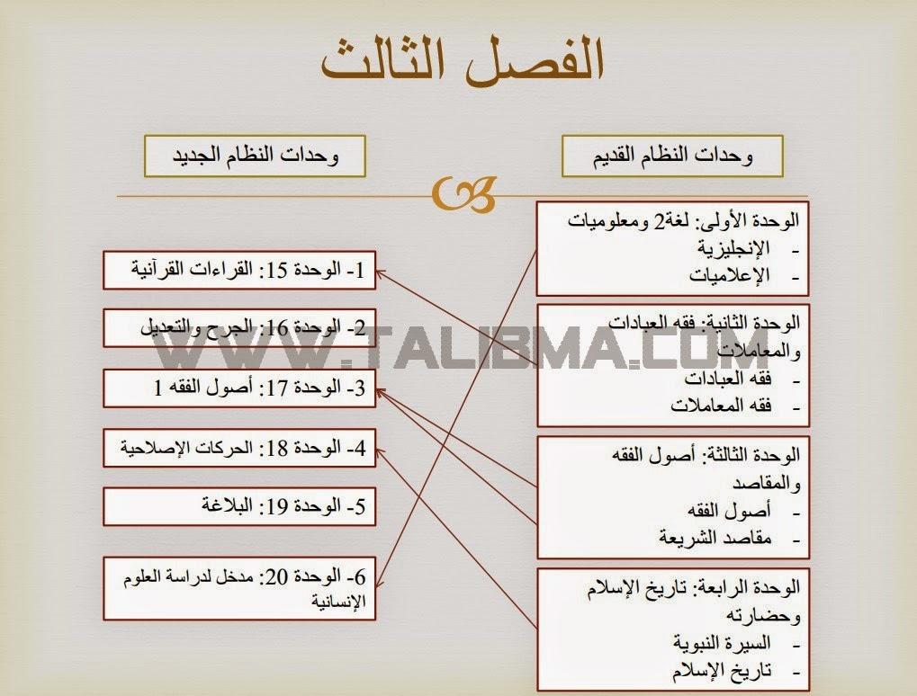 تفريغ وحدات النظام القديم لشعبة الدراسات الإسلامية