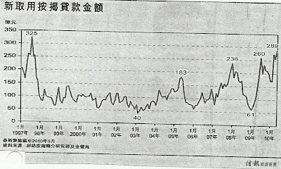 新取用按揭貸款金額 1997年至2010年5月