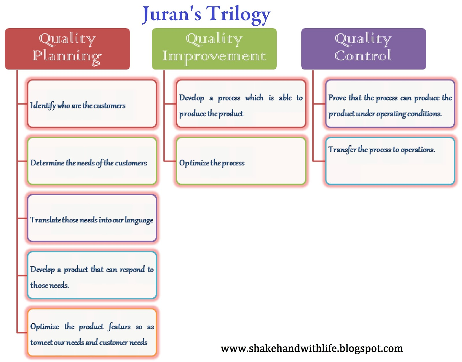 juran trilogy W edwards deming, joseph juran and philip b crosby are three of the most influential people involved in the shift from production and consumption.