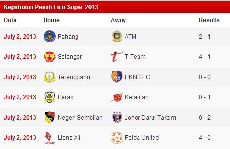Keputusan penuh Liga Super 2 Julai 2013