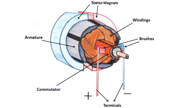 Ac motor speed picture ac motor working principle for Dc servo motor working principle pdf