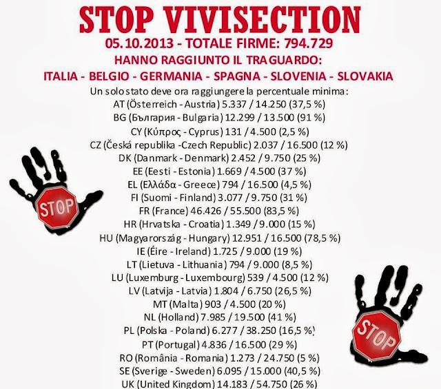 stop vivisection: aggiornamento raccolta firme