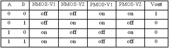 CMOS NOR Gate Truth Table And Transistor States