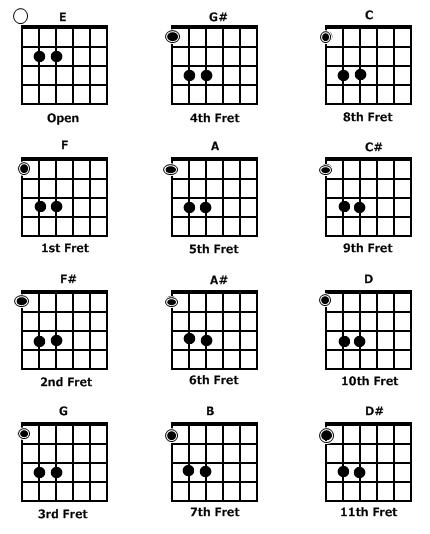E5 Chord Gitar: Penjelasan Tentang Power Chords