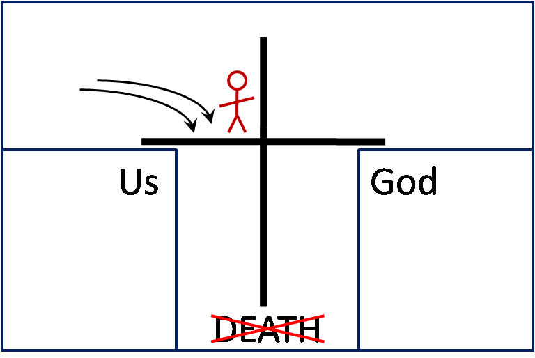 Tell me why the world is weird the gospel more than the bridge diagram ccuart
