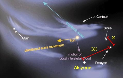 Alcyone, a nuvem de fótons e o hexagono de inverno, cinturão fotons
