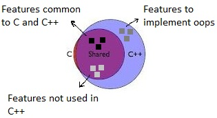 Relationship b/w C and C++