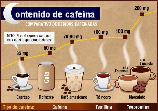 Porque El Cafe Tiene  De Cafeina