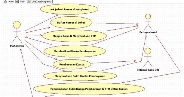 Mieftah  Contoh Staruml Use Case Diagram Pembayaran Kursus