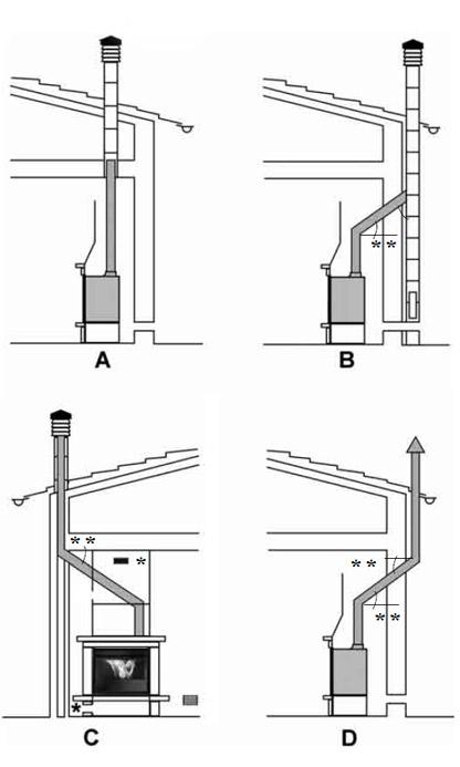 Alicantina de instalaciones estufas de pellets funcionamiento instalaci n y precios - Se puede poner una chimenea de pellets en un piso ...