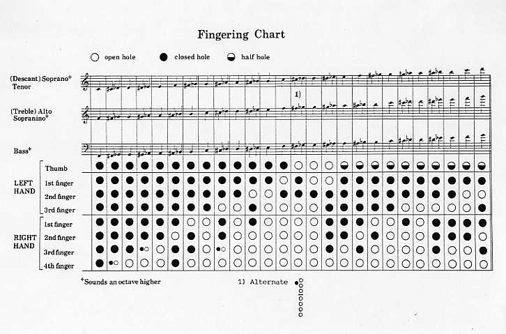 Muzik Recorder Finger Chart The West Music Blog Steps To Master The
