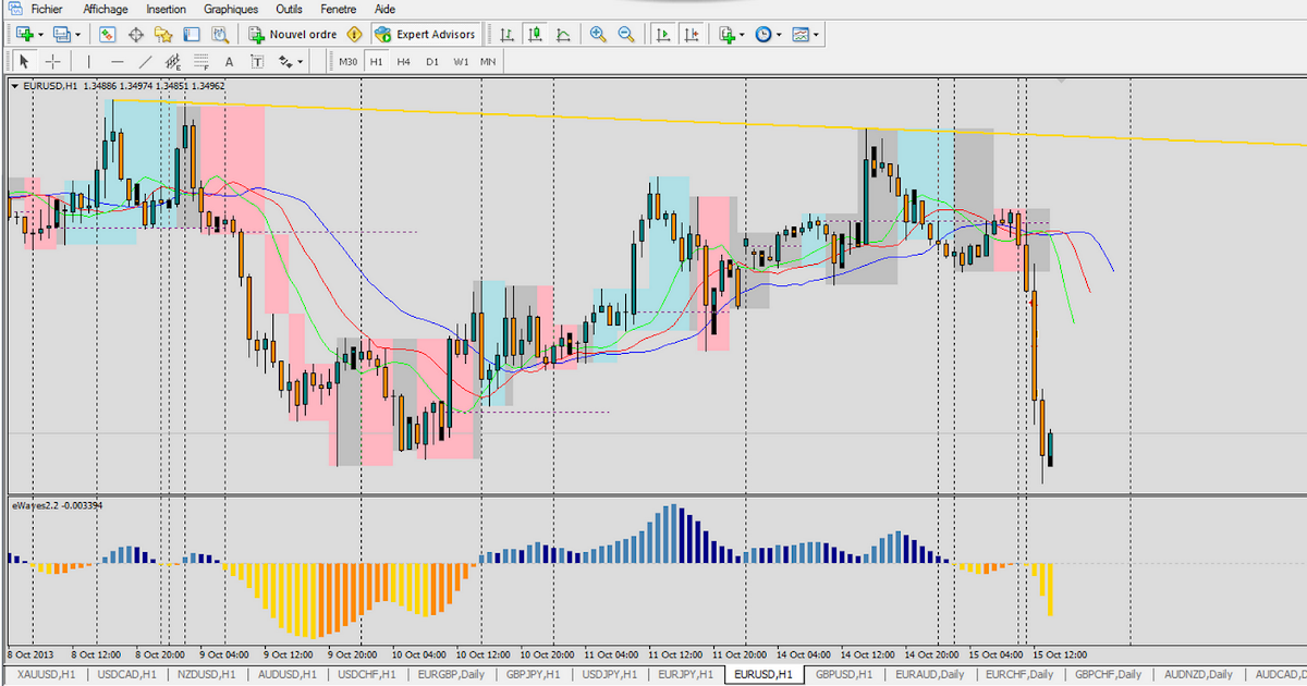 Methode de trade forex