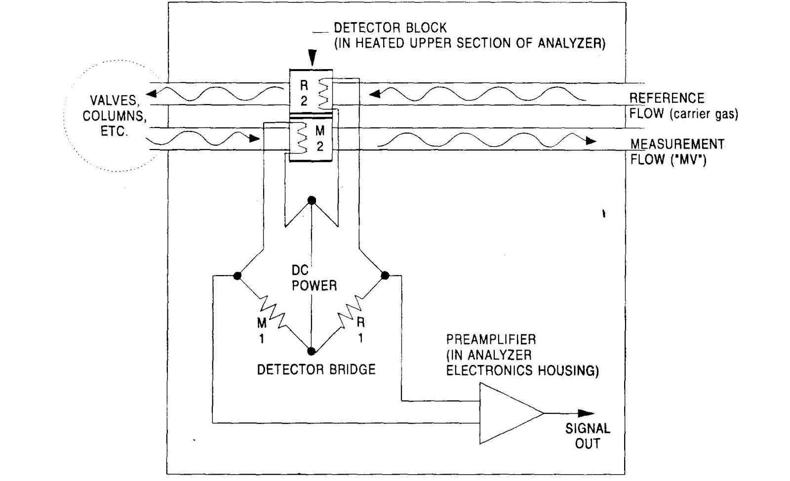 El detector del analizador Danalyzer