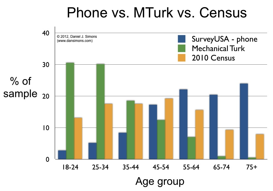 figure comparing age demographics from multiple survey methods