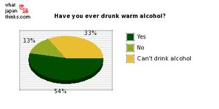 Have you ever? Alcohol