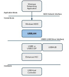 Architecture - USBLAN for Windows