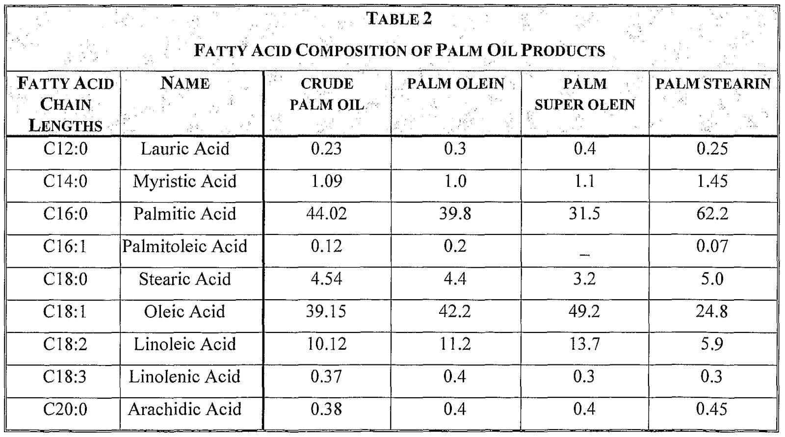 list of fatty acids pdf