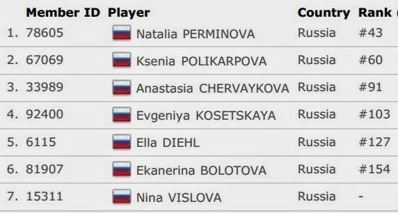Daftar Skuad Tim Inti Rusia Uber Cup 2014