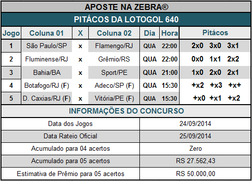 LOTOGOL 640 - PITÁCOS DA ZEBRA