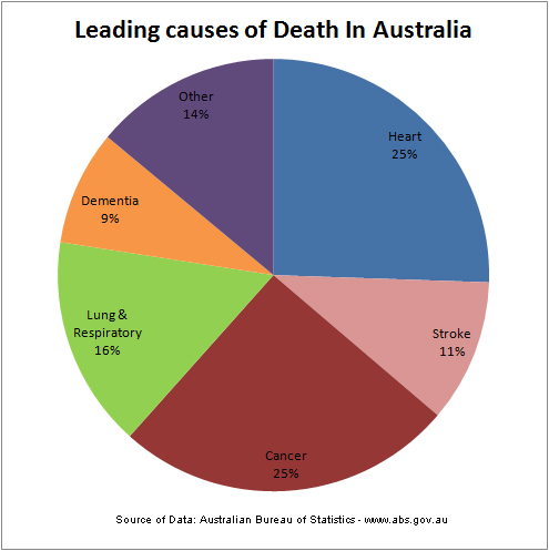 Deaths Caused By Car Accidents In Australia