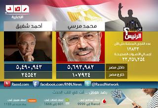 النتيجة النهائية للأنتخابات بعد جمع أصوات الخارج