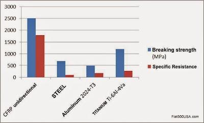 CFRP Breaking Strength Chart