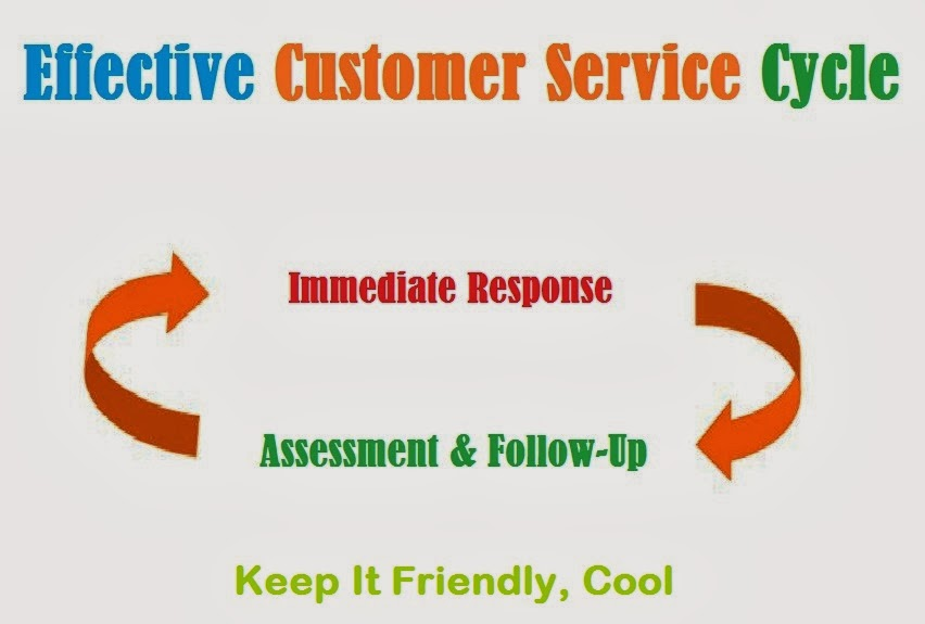 How to Deliver Effective Customer Service - Easy Marketing A2Z