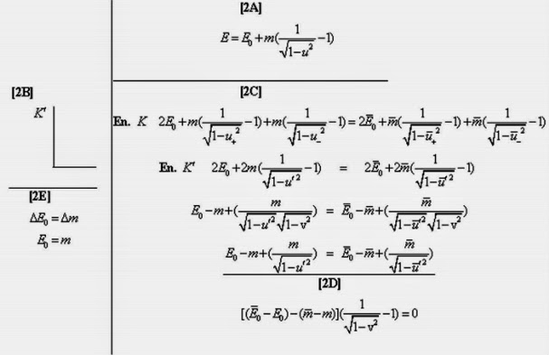 Part of the derivation for the formula E=mc2