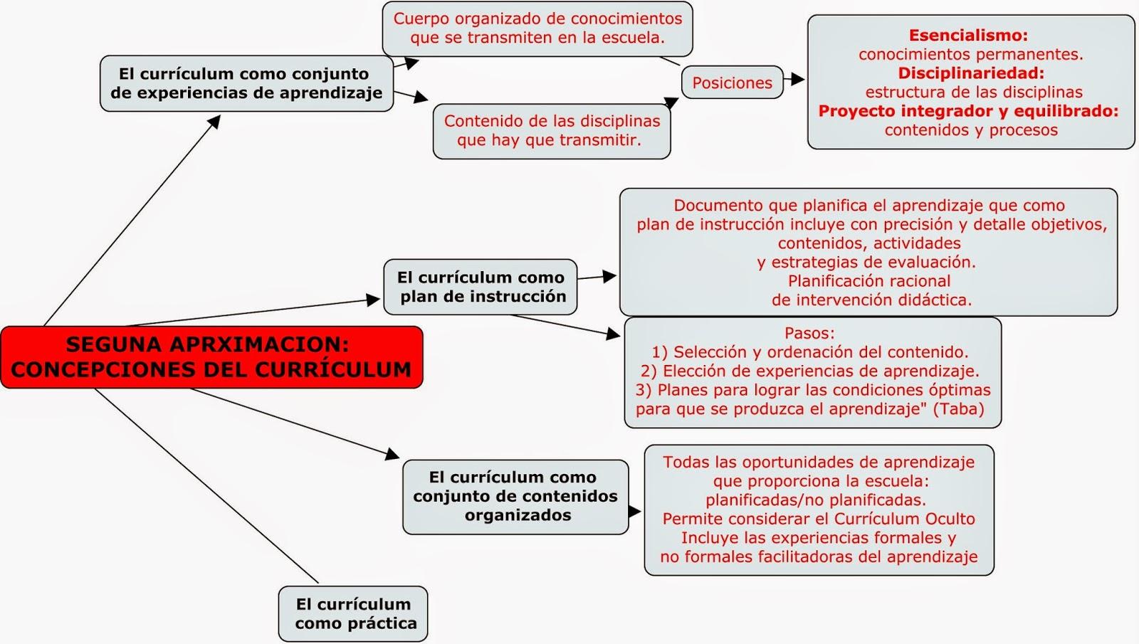 DIDÁCTICA GENERAL: TEMA 4: APROXIMACIÓN AL CONCEPTO DE CURRICULUM