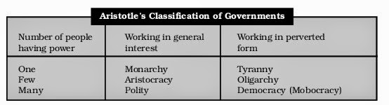 does aristotle's system of political classification