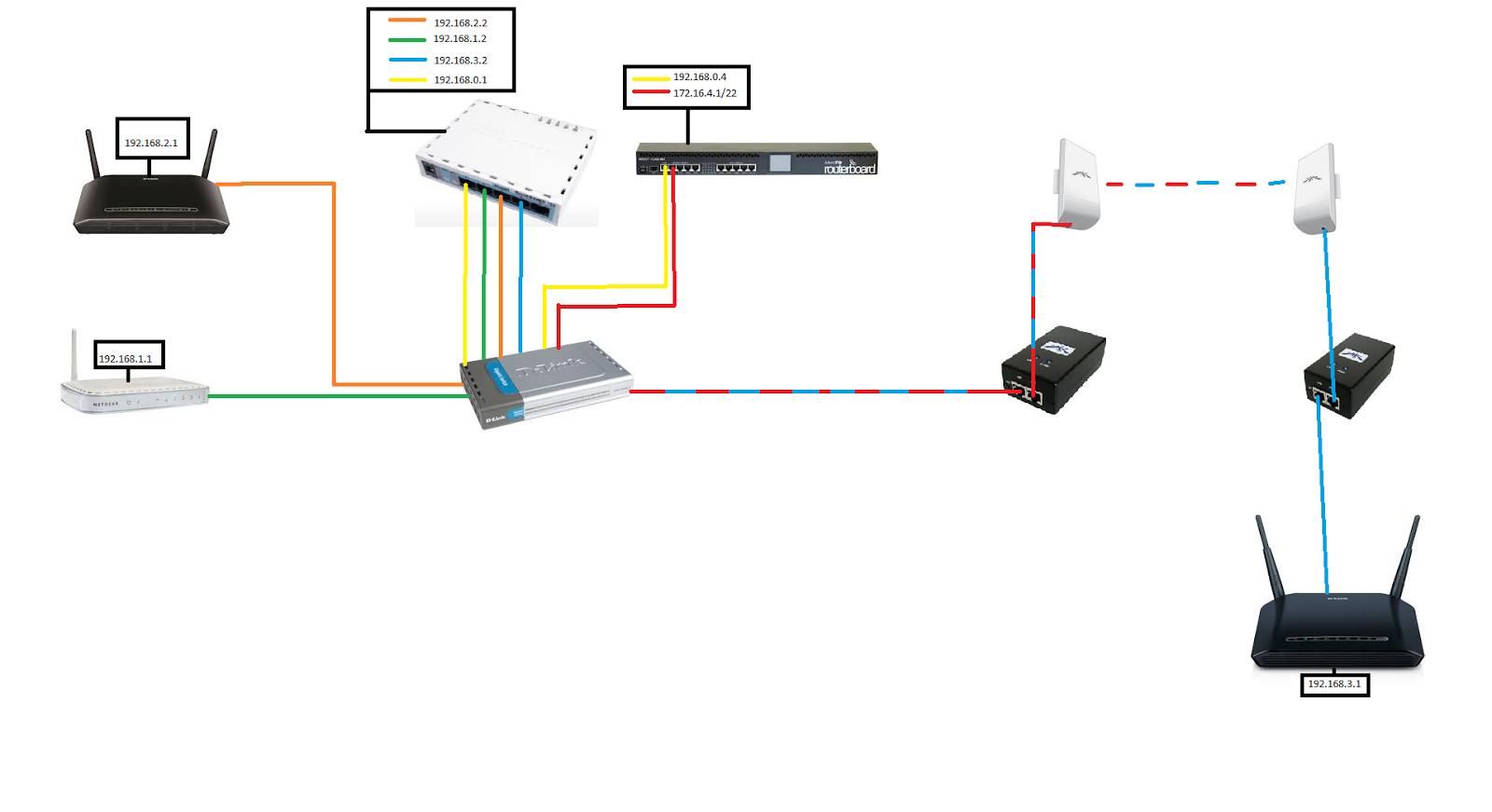 nano station m2 m5 loco manual Enlaces wifi de larga distancia para amplificar la señal, manual configuración antenas ubiquiti nanostation m2 ap.