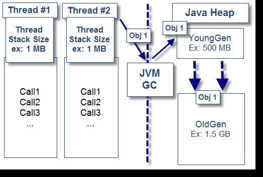 Java Thread: retained memory analysis - DZone Performance