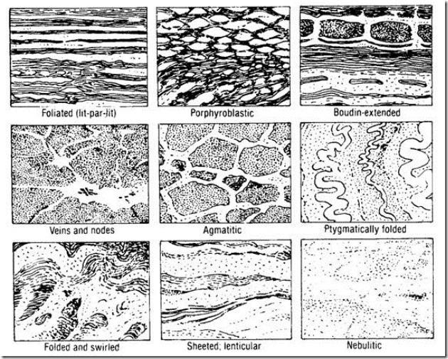 Tekstur batuan metamorf (Compton, 1985).