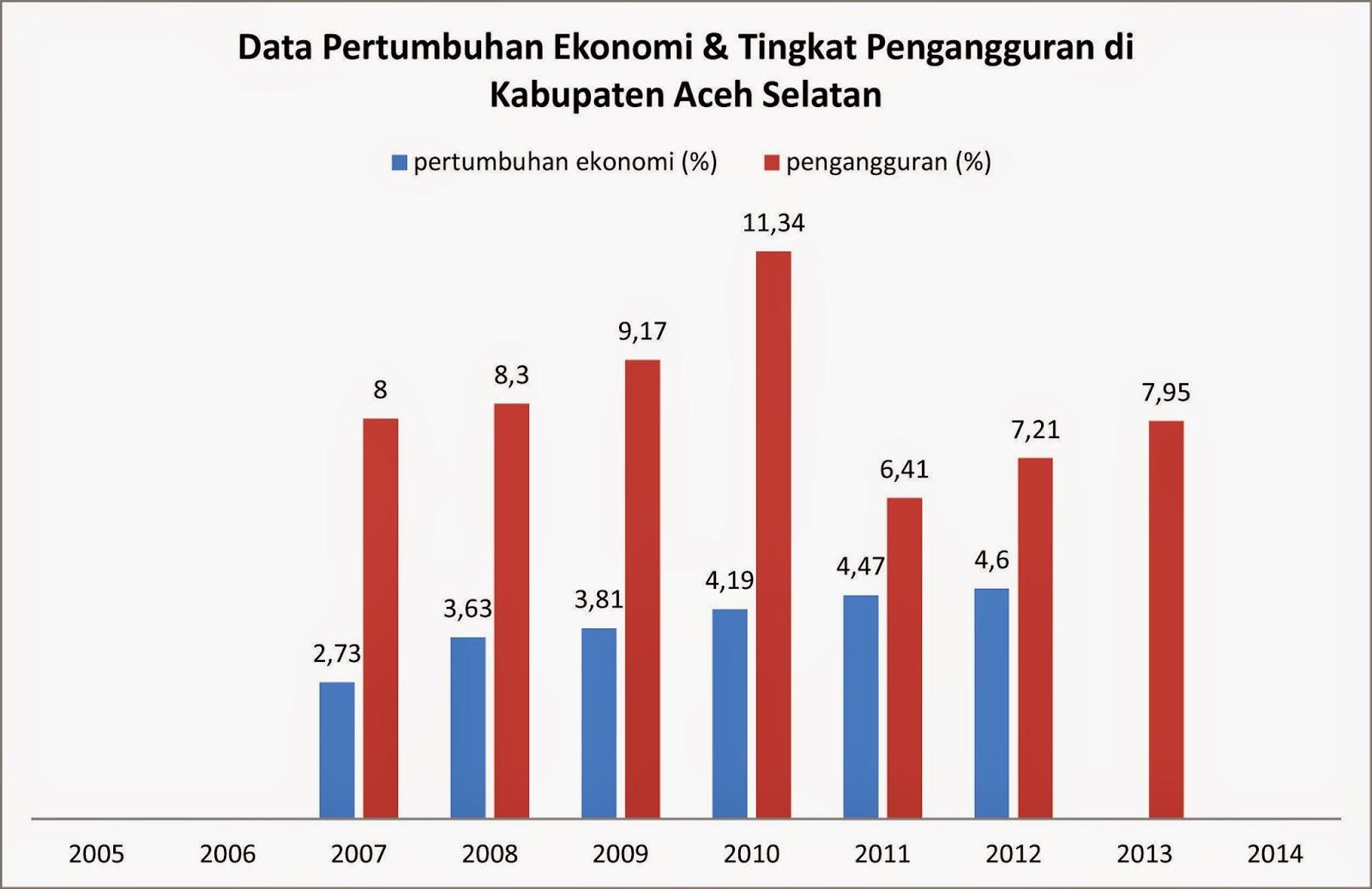 Data pertumbuhan ekonomi tingkat pengangguran di kabupaten aceh berdasarkan data dari badan pusat statistik bps aceh selatan yang mengutip hasil pendataan sensus tahun 2012 mengungkapkan jumlah pengangguran di ccuart Choice Image