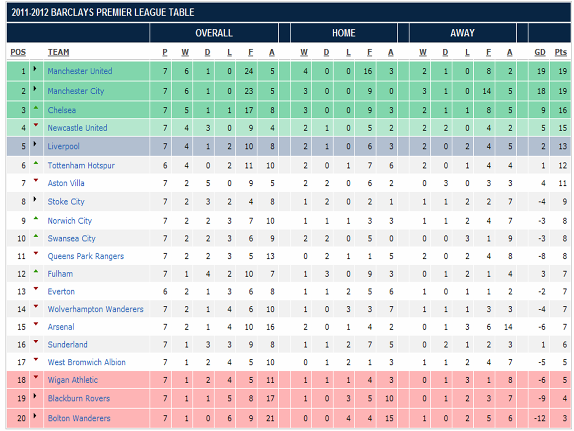 My world in pictures words barclay premier league 2011 for League 3 table