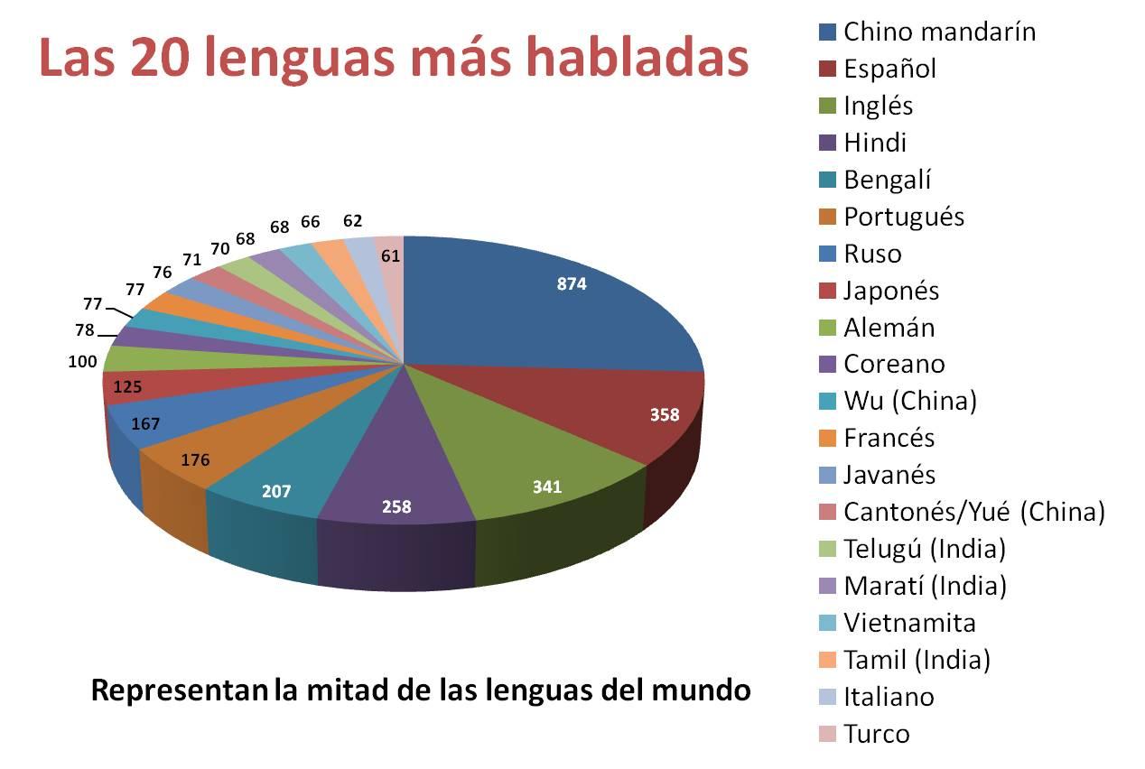 lengua habladas: