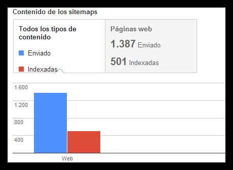 Enviar Sitemap de Blogger a Google, Bing y Yahoo