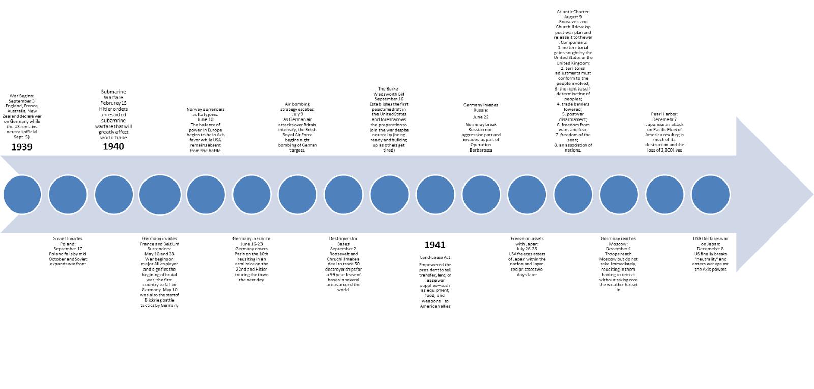 IB 4A Gator Pizer: WWII Timeline 1939-1940