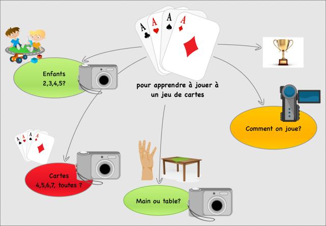 Pour fabriquer une vidéo d'une règle de jeu - carte mentale