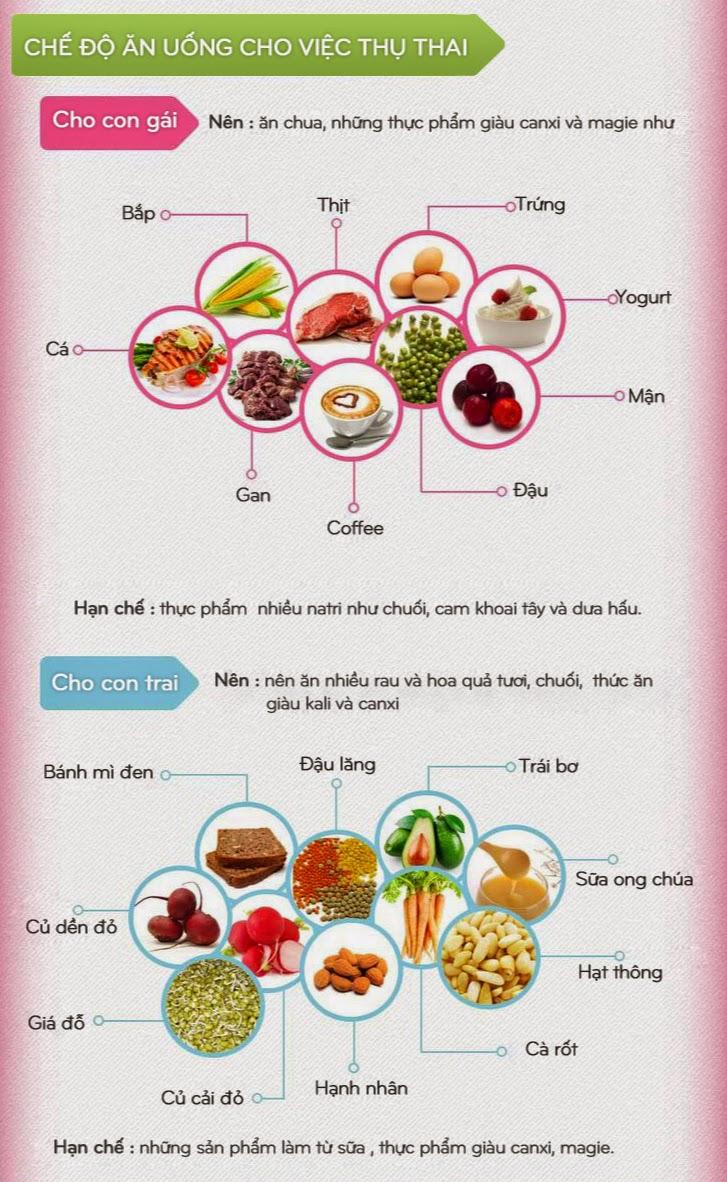 Chế độ ăn uống cho việc thụ thai