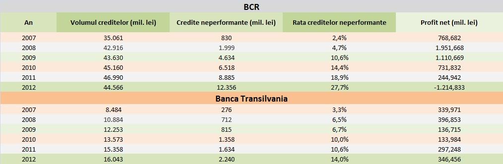 Creditele neperformante la BCR și Banca Transilvania