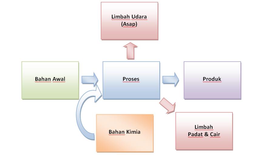 Bagan proses limbah