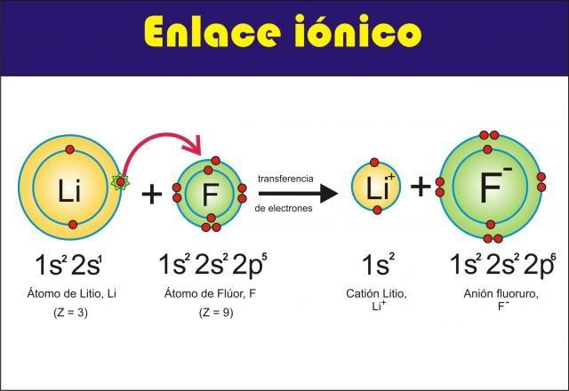 external image enlace%2Bionico.bmp